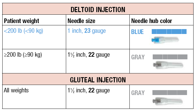 im injection needle sizes adults